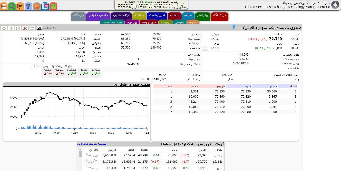 14000225000525 Test NewPhotoFree - رشد 5518 واحدی شاخص بورس تهران/ ارزش معاملات دو بازار به 19.7 هزار میلیارد تومان رسید