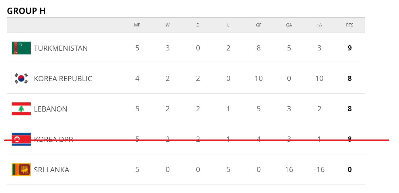 14000226000580 Test NewPhotoFree - کنارهگیری کره شمالی چقدر به ضرر تیم ملی کشورمان در رسیدن به جام جهانی است؟