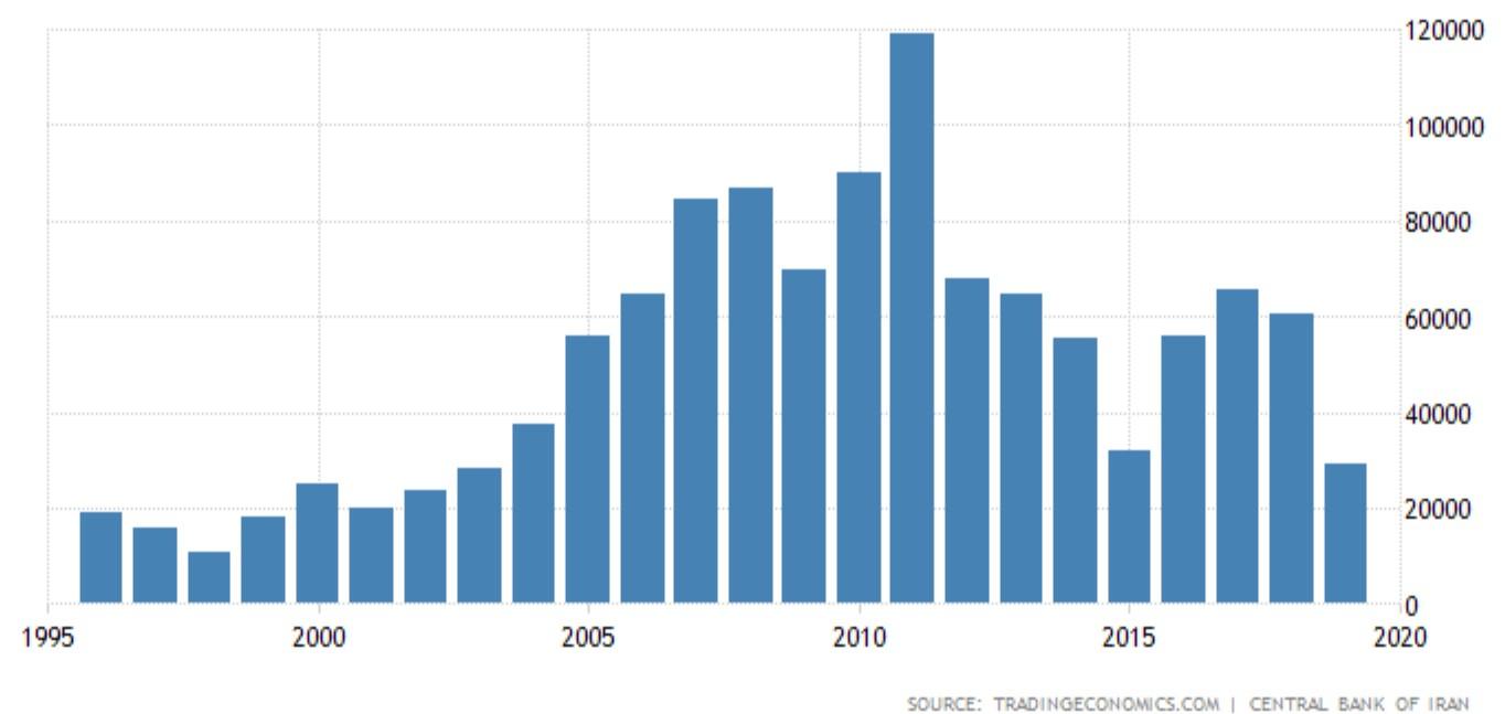 توسعه بازارهای منطقهای کلید اصلی افزایش صادرات غیرنفتی
