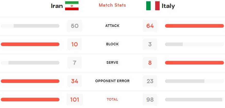 لیگ ملتهای والیبال  دفاع خوب و اشتباهات حریف، عامل پیروزی ایران مقابل ایتالیا
