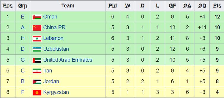 صعود عمان به مرحله بعدی جام جهانی قطعی شد