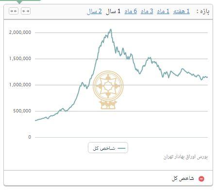 رشد 1689 واحدی شاخص بورس تهران