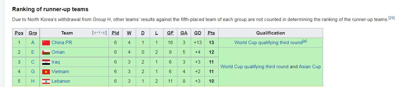 ۱۲ تیم نهایی آسیا برای انتخابی جام جهانی ۲۰۲۲/ تیم ملی ایران در سید یک