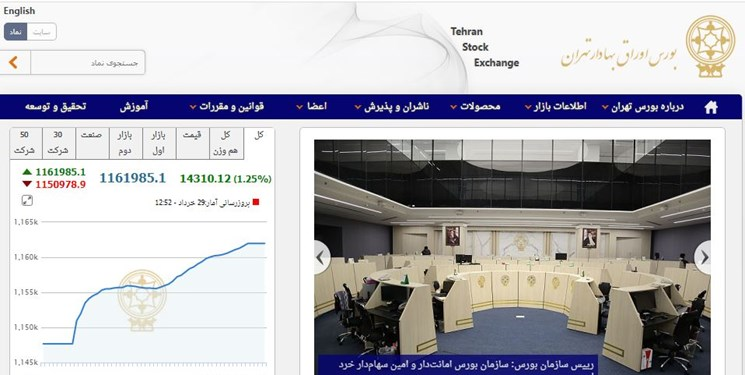 لبخند بازار سرمایه به رئیسجمهور منتخب/ رشد 14 هزار و 310 واحدی شاخص بورس تهران