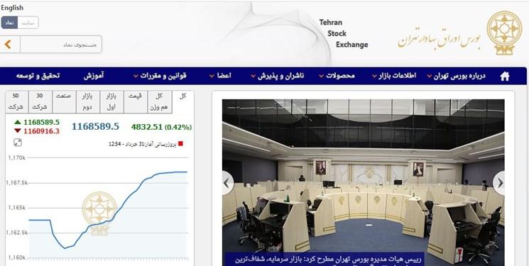 رشد 4 هزار و 833 واحد شاخص بورس تهران/ ارزش معاملات دو بازار از 18.6 هزار میلیارد تومان فراتر رفت