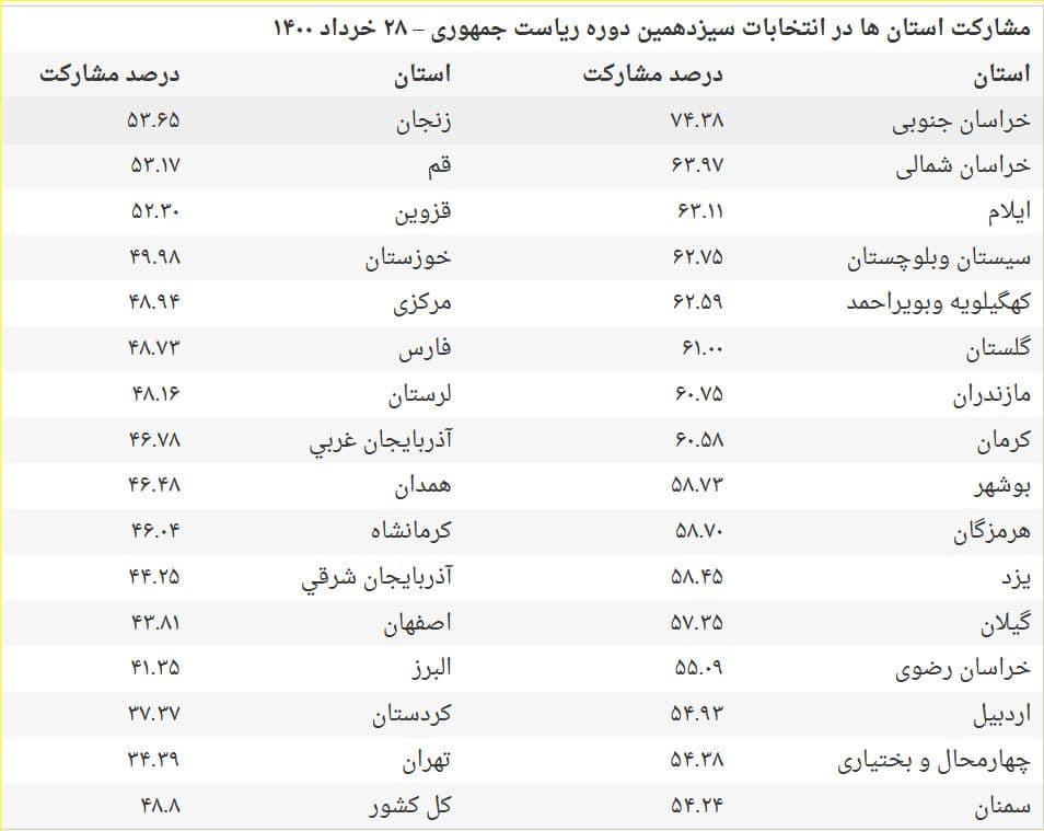 جدول| جزئیات مشارکت در انتخابات ۱۴۰۰ به تفکیک استانها