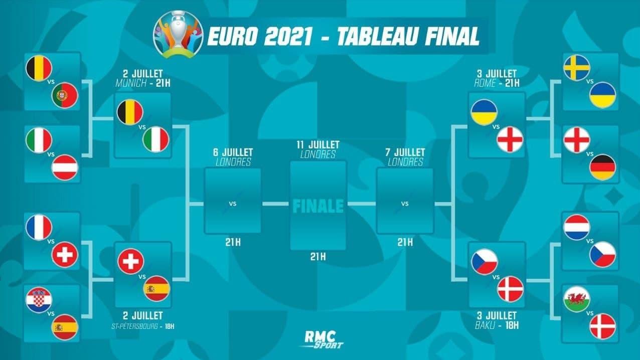 برنامه مرحله یک چهارم نهایی یورو ۲۰۲۰ +نمودار