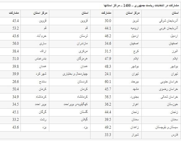 جزئیات مشارکت مردم در 31 مرکز استان کشور در انتخابات