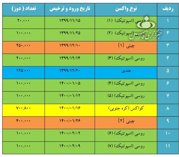 ۱۲ میلیون دوز واکسن کرونا وارد ایران شد + جدول واکسنها