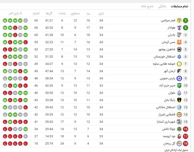 هفته سی و چهارم لیگ دسته اول صعود فجرشهید سپاسی و هوادار به لیگ برتر/شیرازیها قهرمان شدند+جدول