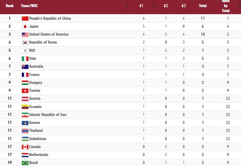 جدول رده بندی المپیک توکیو در روز سوم/ایران در رده یازدهم