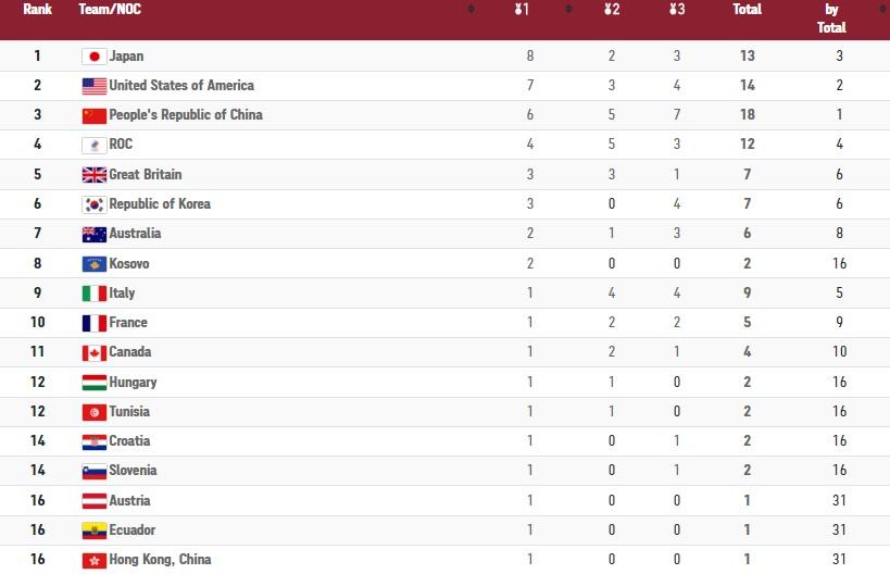 جدول رده بندی المپیک توکیو در روز چهارم/ایران در رده شانزدهم مشترک؛ ژاپن در صدر