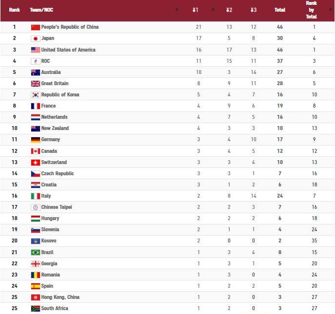 جدول المپیک در روز نهم؛ ایران در رده چهلم