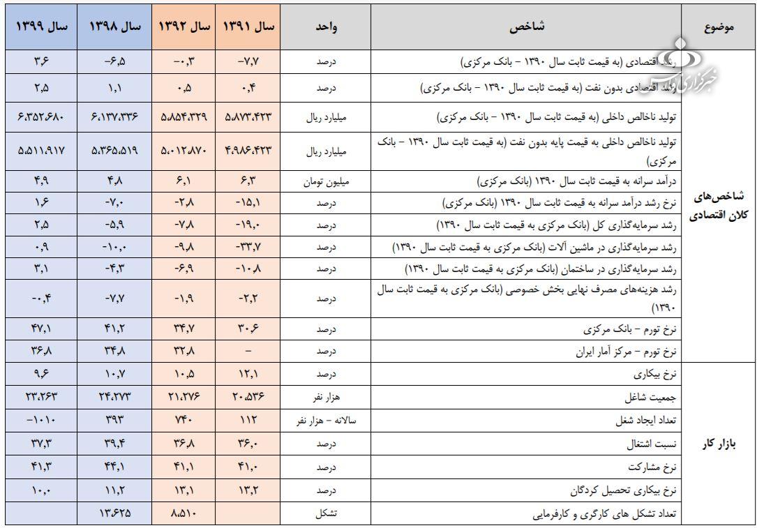 انتشار گزارش آماری شاخص های کلان اقتصادی دولت روحانی/ + جدول