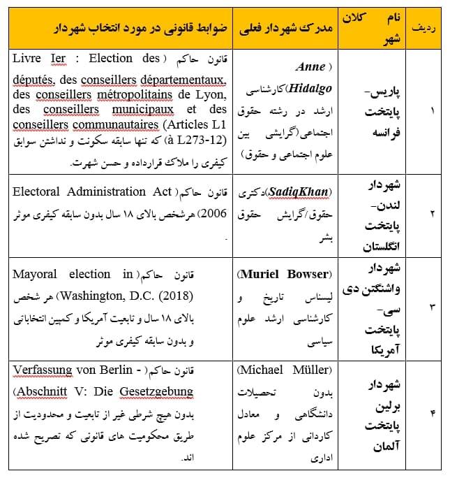 14000520000223 Test NewPhotoFree - بیانیه جمعی از حقوقدانان قم درباره انتخاب زاکانی به عنوان شهردار تهران
