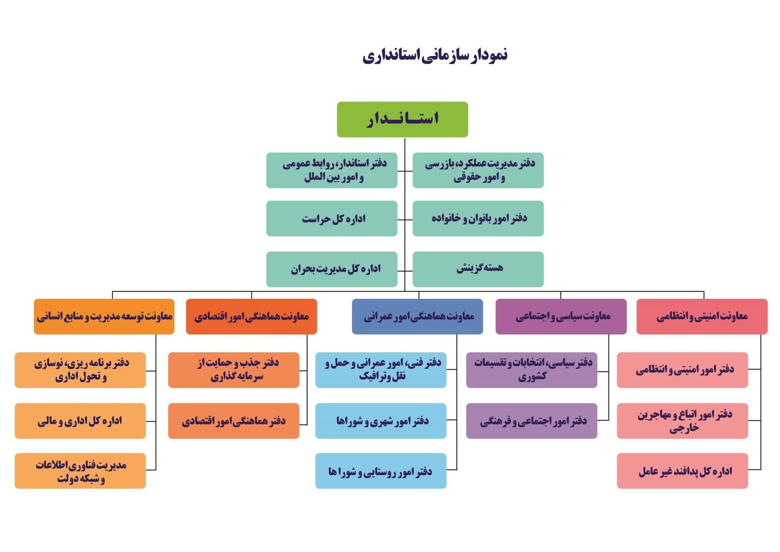 14000608000637 Test NewPhotoFree - فارس من| لزوم تشکیل معاونت محرومیتزدایی در استانداریهای کشور
