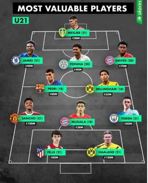 تیم منتخب ارزشمندترین بازیکنان زیر 21 سال فوتبال جهان + عکس 2