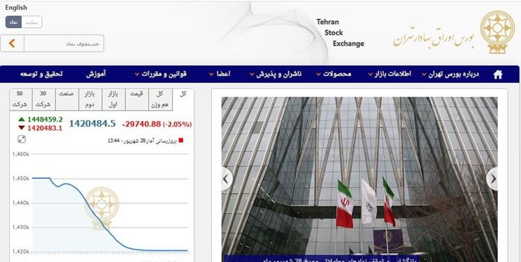 ریزش ۲۹ هزار و ۷۴۱ واحدی شاخص بازار بورس تهران/ ارزش معاملات دو بازار به ۱۹٫۵ هزار میلیارد تومان رسید