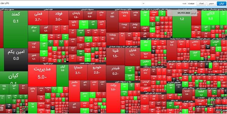 ریزشهای بازار سرمایه نشات گرفته از عدم مدیریت/ اکثر سهمها در حال حاضر ارزندگی دارد