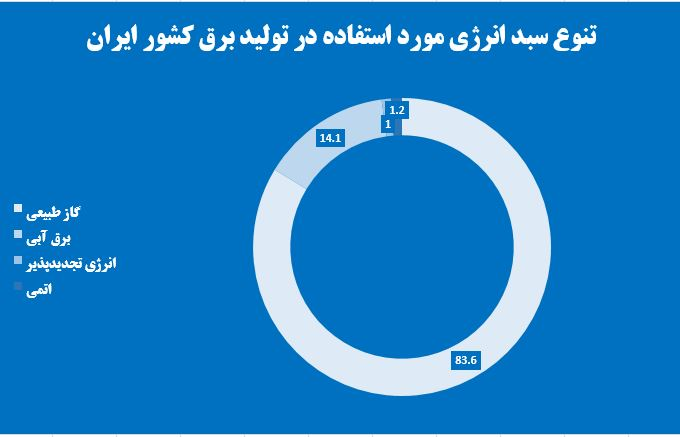 وابستگی شدید صنعت برق ایران به گاز طبیعی/ برق کشورهای توسعهیافته از کجا تأمین میشود؟