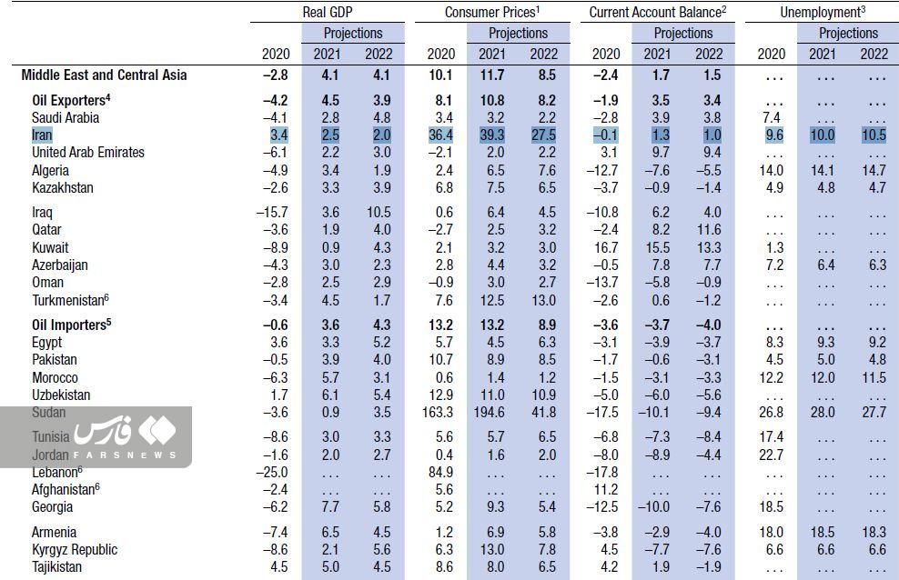 پیش بینی صندوق بین المللی پول از رشد اقتصادی ایران